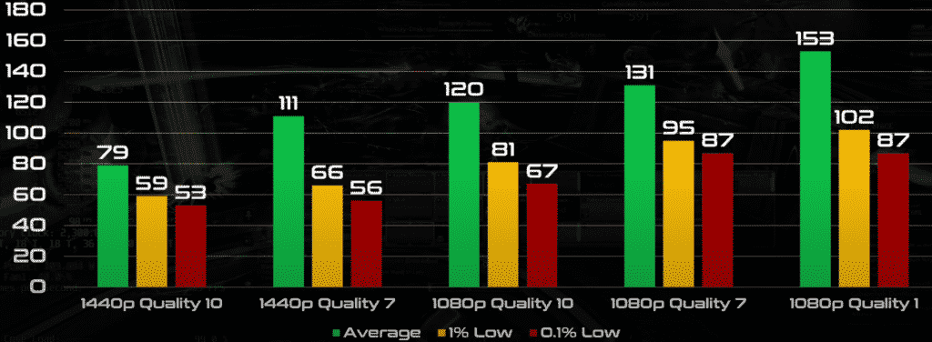 Benchmarks of the best WoW pc build(World of Warcraft: Shadowlands )in Raid Boss Queen Azshara in 1080p and 1440p with different graphic settings ( Quality 7 / 10 / 1 )