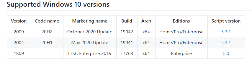 The scripts supported Windows 10 versions as of January 2021.